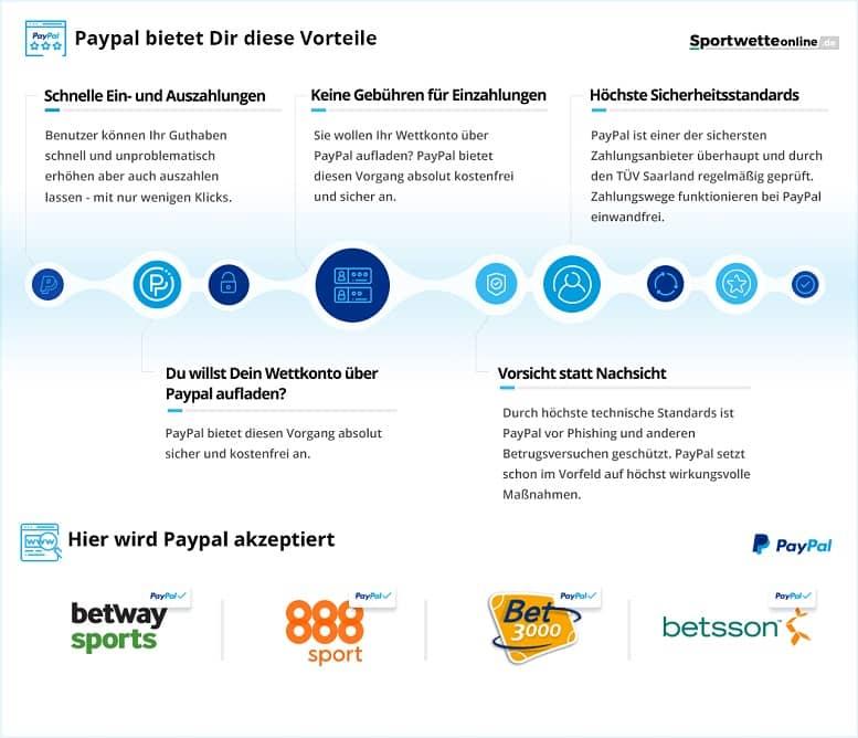 Vorteile von Wettanbietern mit Paypal